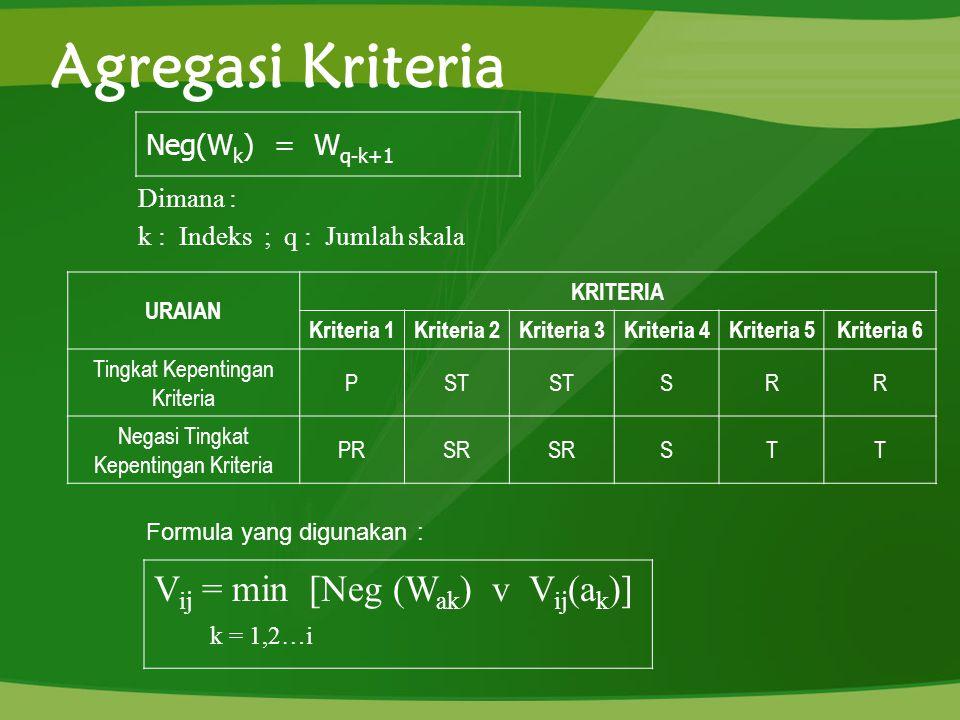 Agregasi Kriteria Vij = min [Neg (Wak) v Vij(ak)] k = 1,2…i